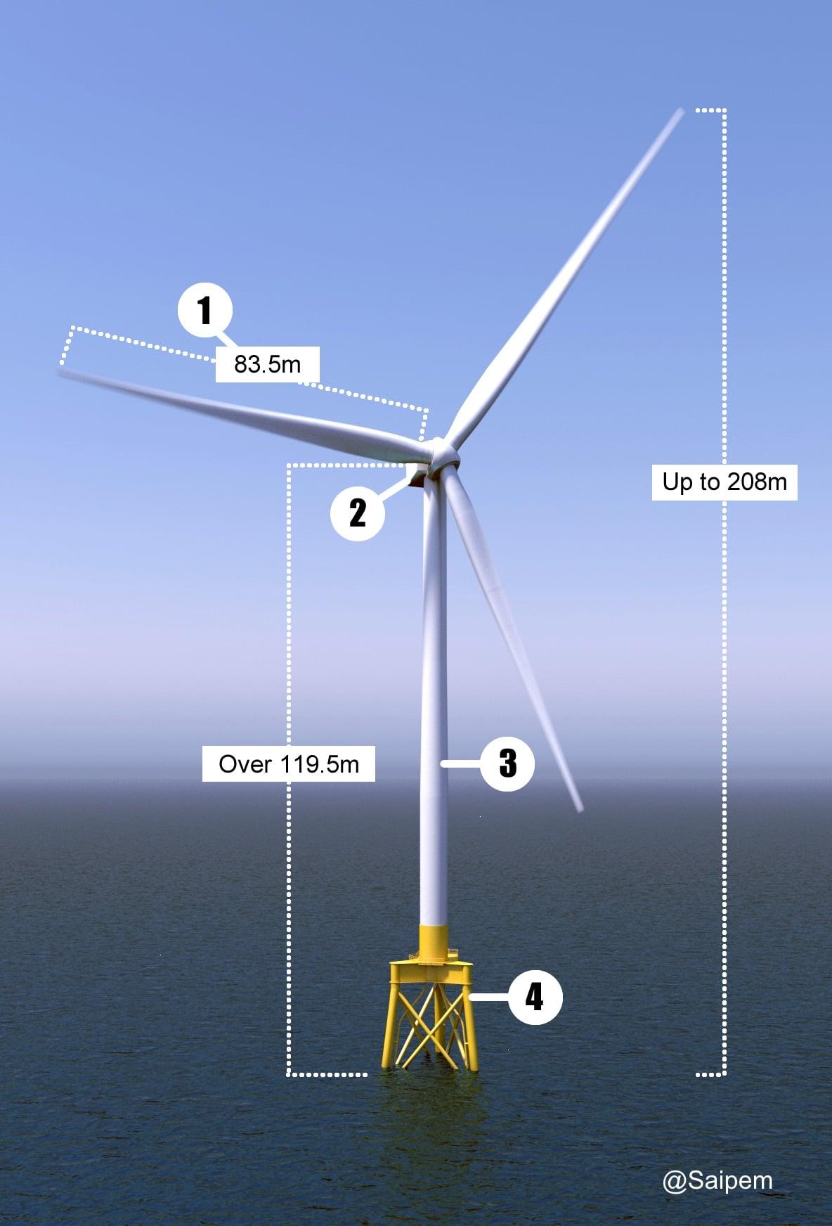 NNG Wind Turbine Diagram